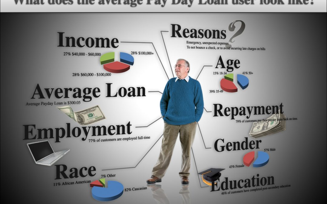 Characteristics of an average payday loan user